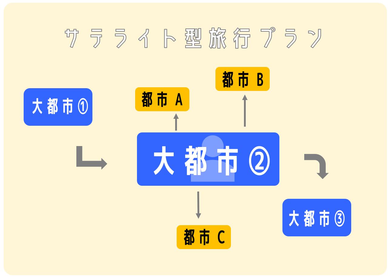 サテライト型図解